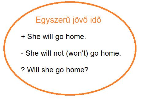 Jövő idő (will / be going to) (1. szint)