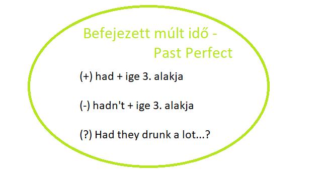 Befejezett múlt idő (Past Perfect)